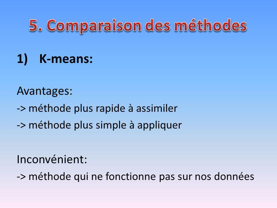 5. Comparaison des méthodes