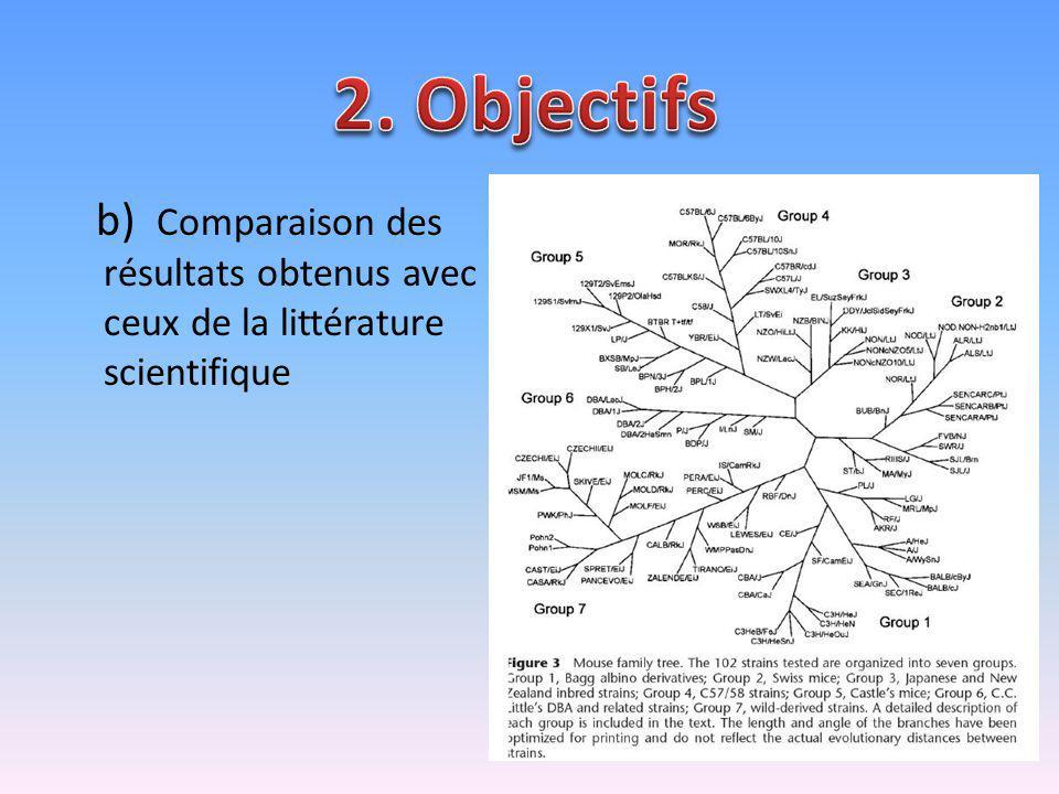 2. Objectifs b) Comparaison des résultats obtenus avec ceux de la littérature scientifique