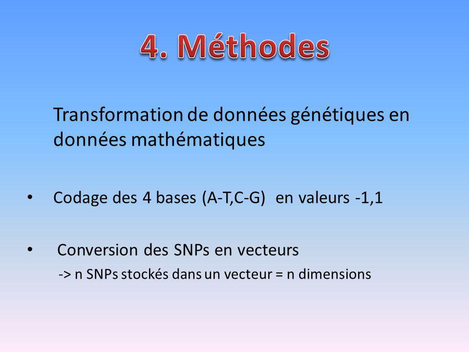 4. Méthodes Transformation de données génétiques en données mathématiques. Codage des 4 bases (A-T,C-G) en valeurs -1,1.