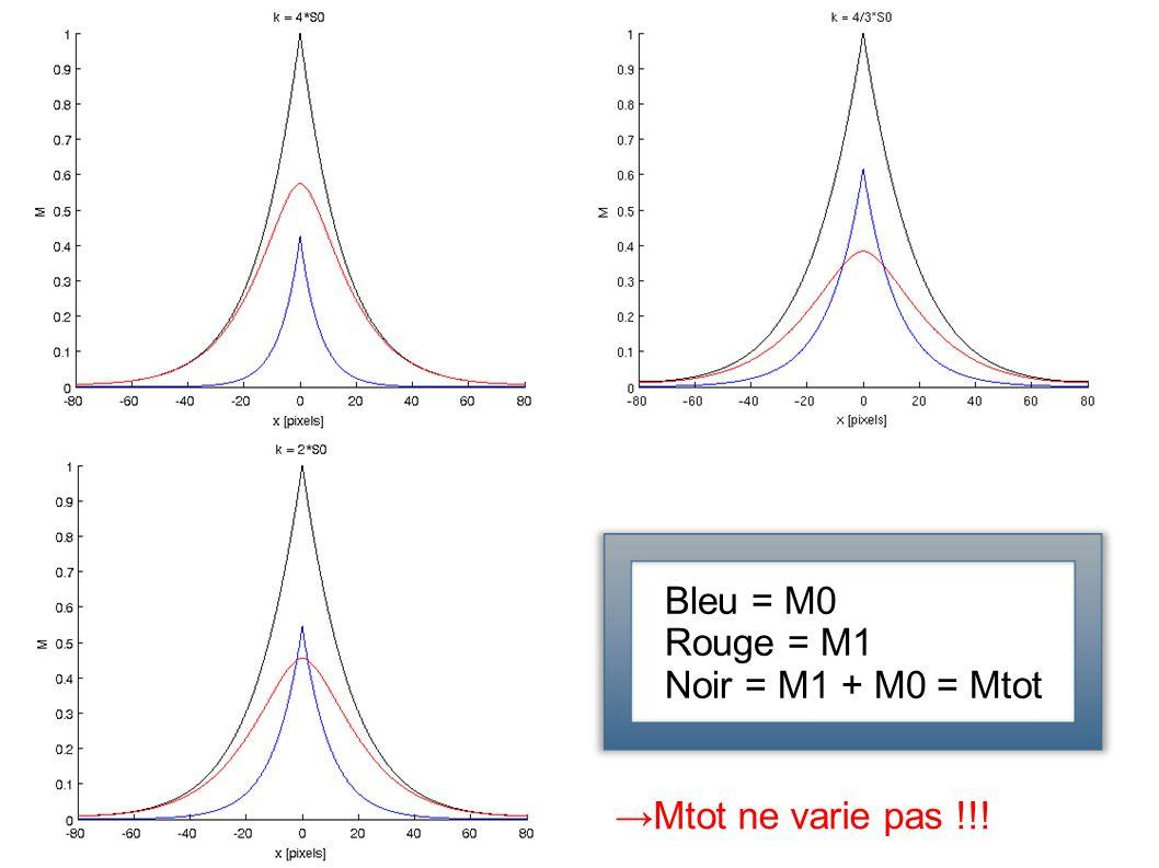 Bleu = M0 Rouge = M1 Noir = M1 + M0 = Mtot →Mtot ne varie pas !!!
