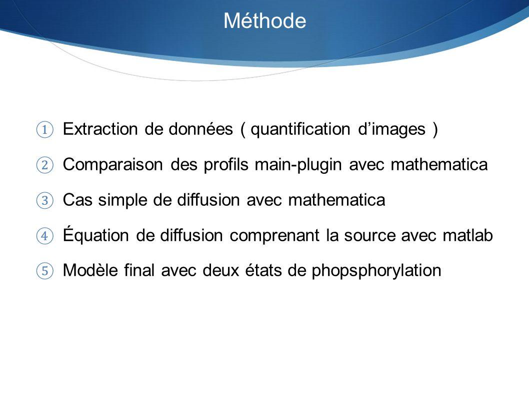 Méthode Extraction de données ( quantification d'images )