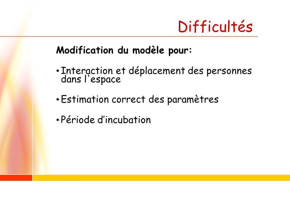 Difficultés Modification du modèle pour: