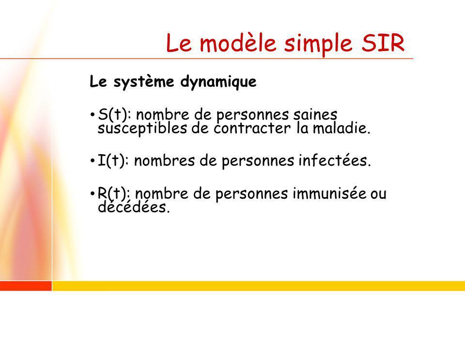 Le modèle simple SIR Le système dynamique