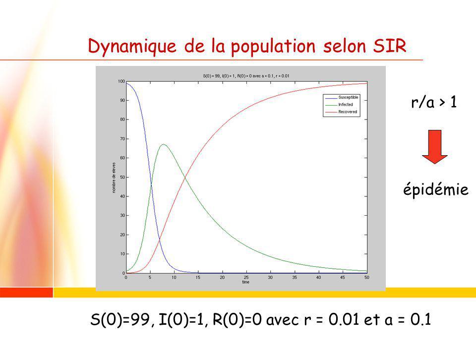 Dynamique de la population selon SIR