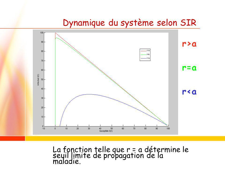 Dynamique du système selon SIR