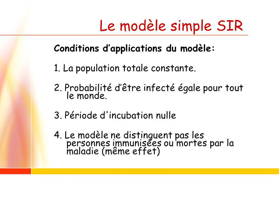 Le modèle simple SIR Conditions d'applications du modèle: