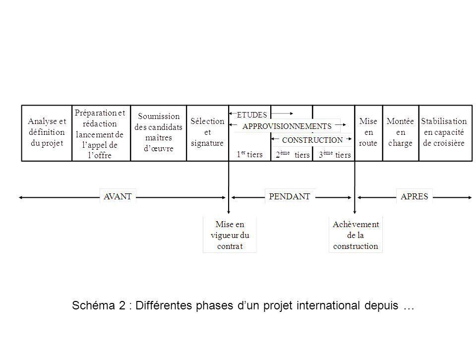 Schéma 2 : Différentes phases d'un projet international depuis …