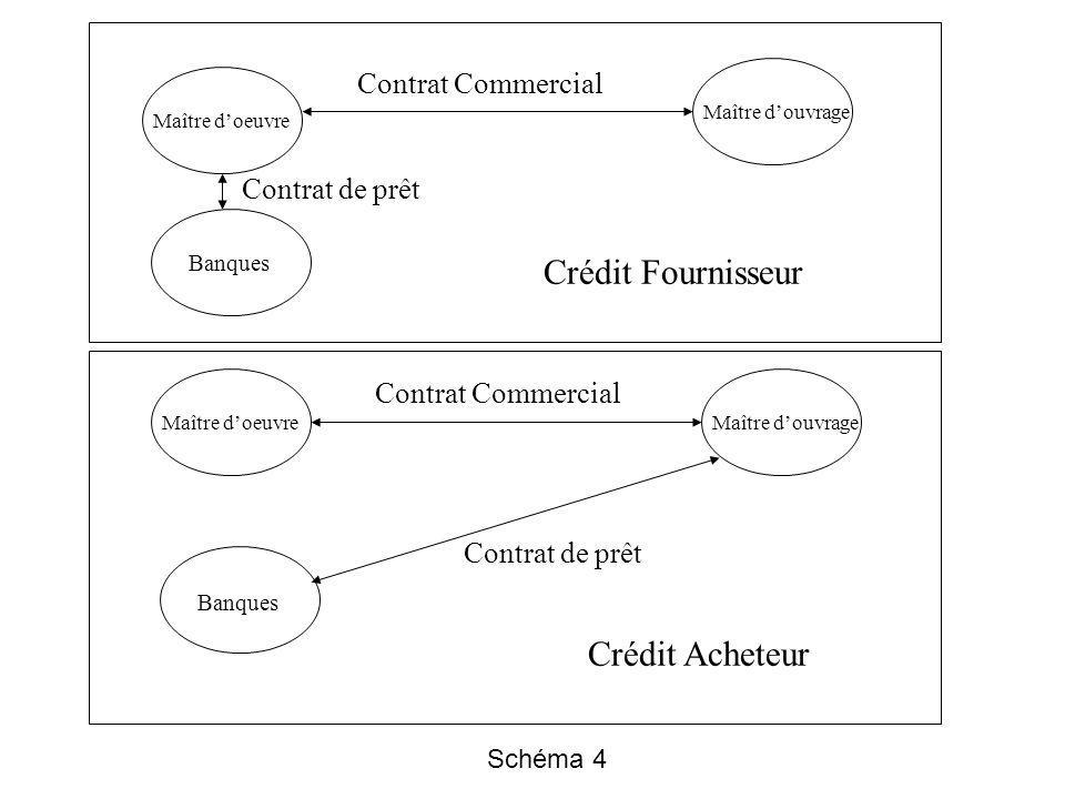 Crédit Fournisseur Crédit Acheteur Contrat Commercial Contrat de prêt
