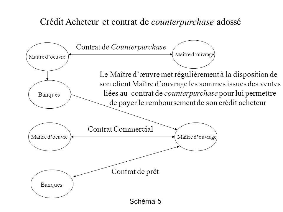 Crédit Acheteur et contrat de counterpurchase adossé