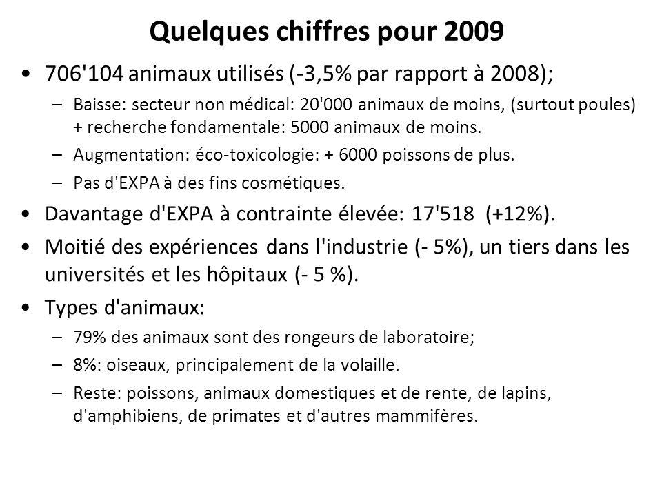 Quelques chiffres pour 2009