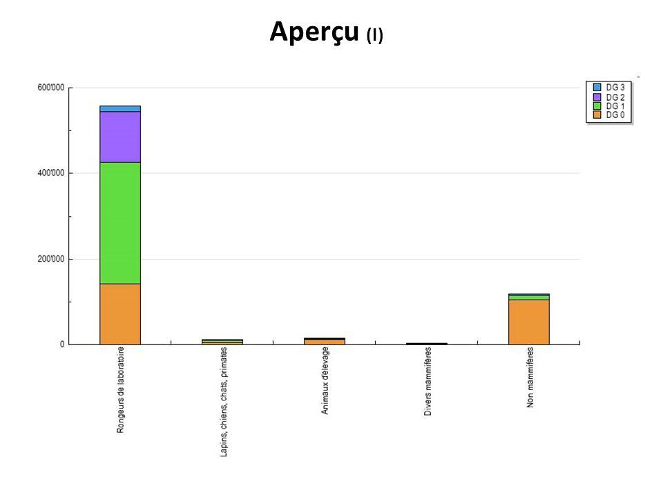 Aperçu (I)
