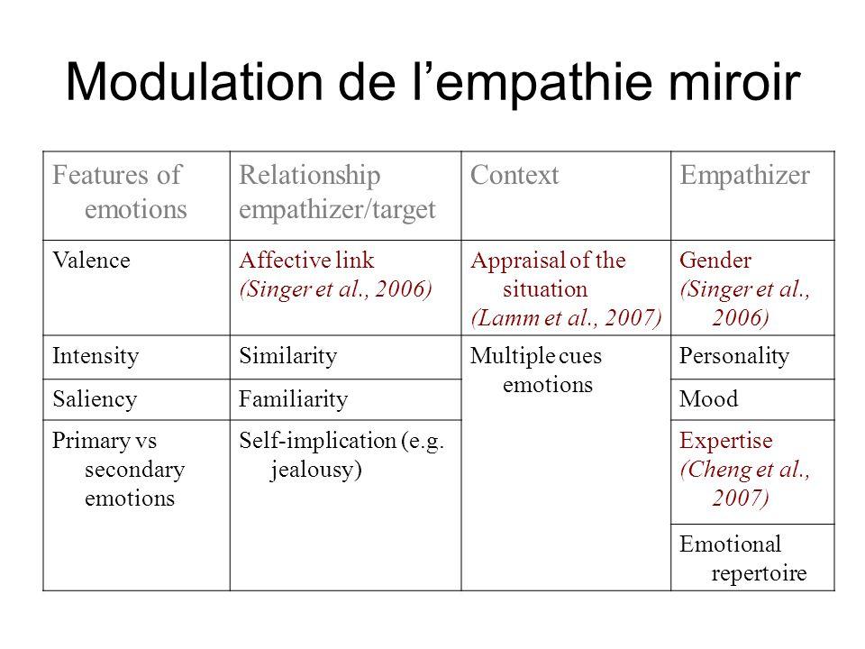 Modulation de l'empathie miroir