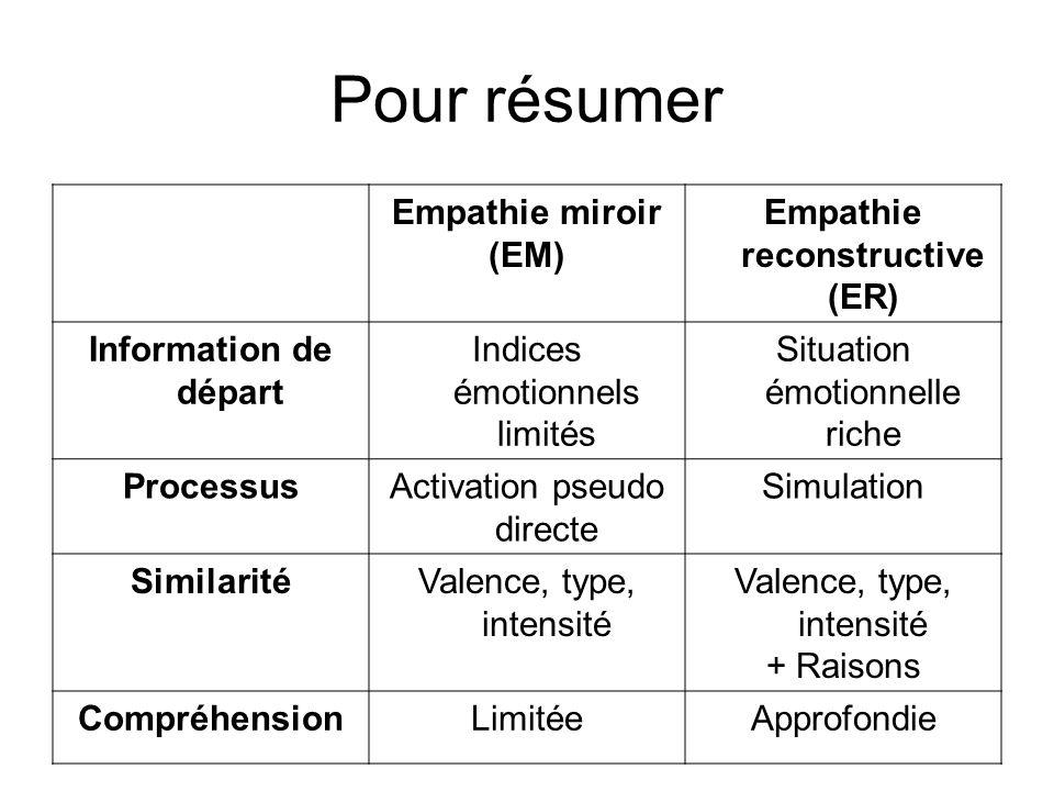 Empathie reconstructive (ER)