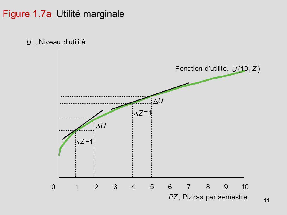 Figure 1.7a Utilité marginale