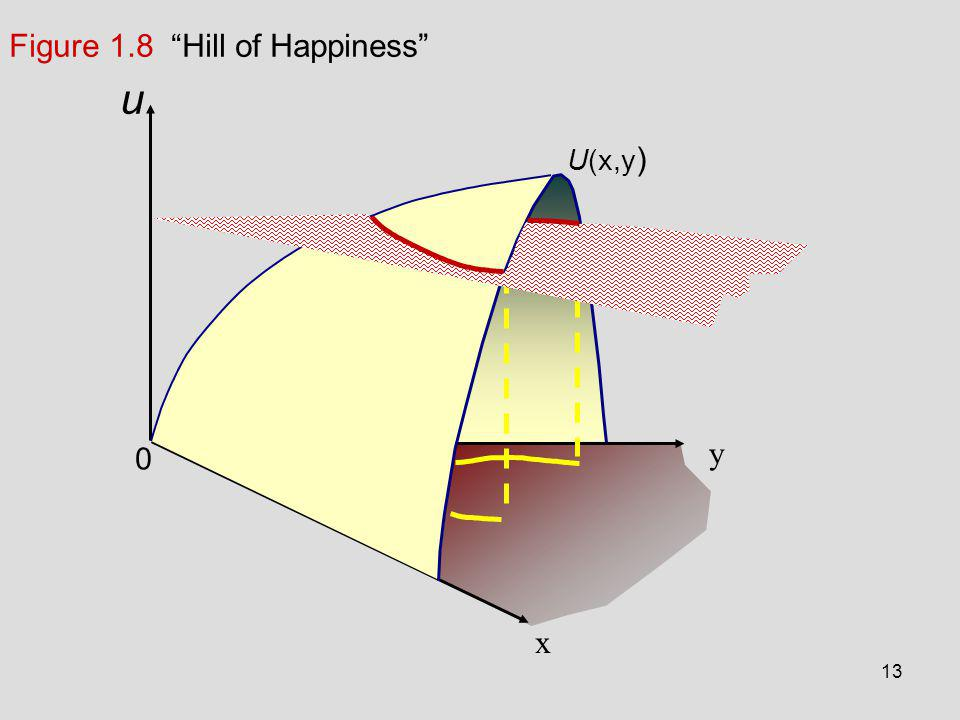 Figure 1.8 Hill of Happiness