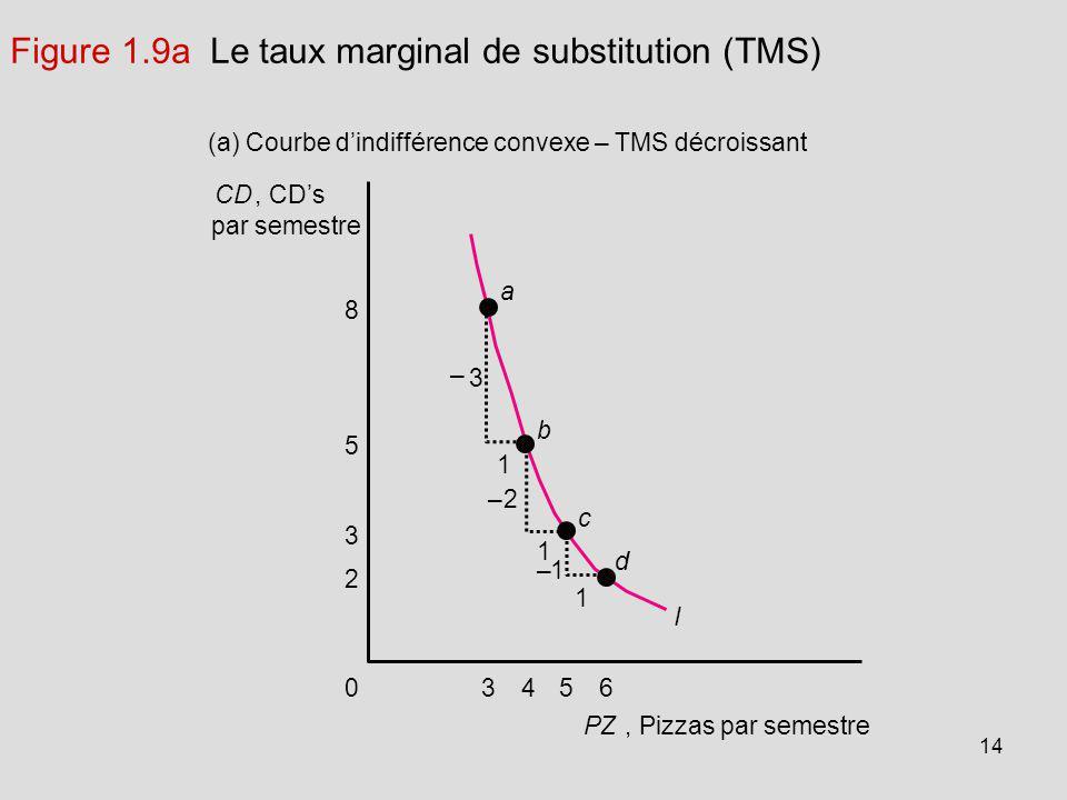 Figure 1.9a Le taux marginal de substitution (TMS)