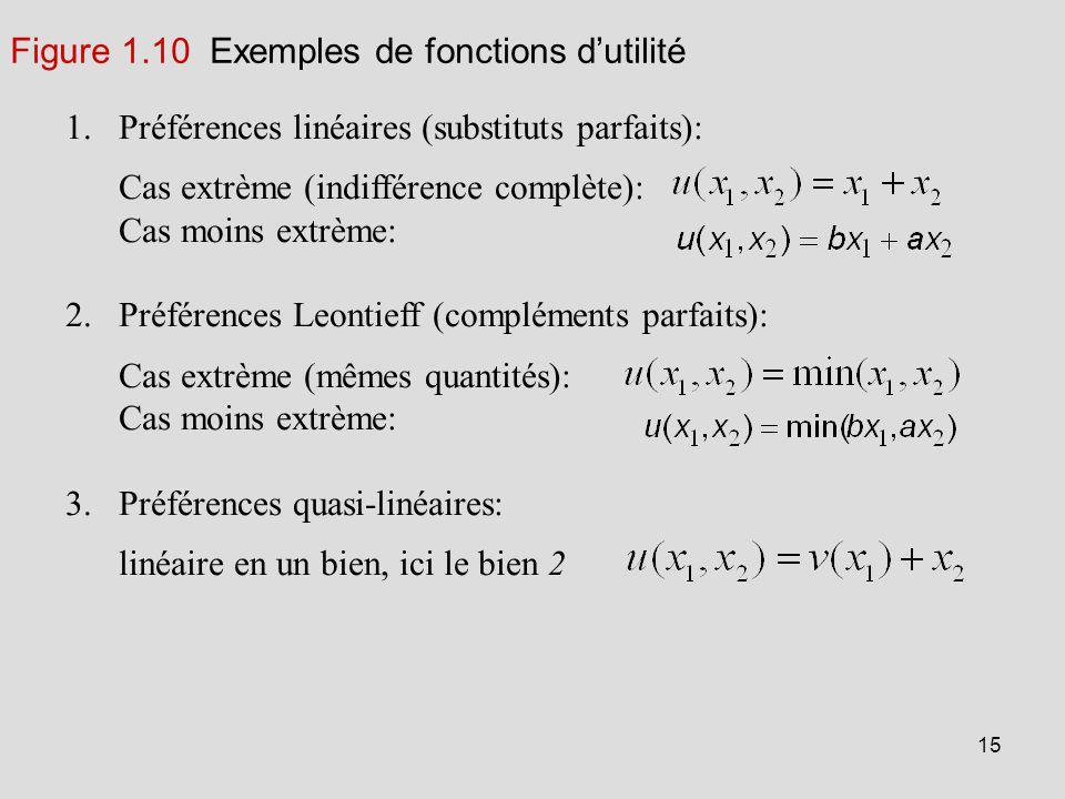 Préférences linéaires (substituts parfaits):