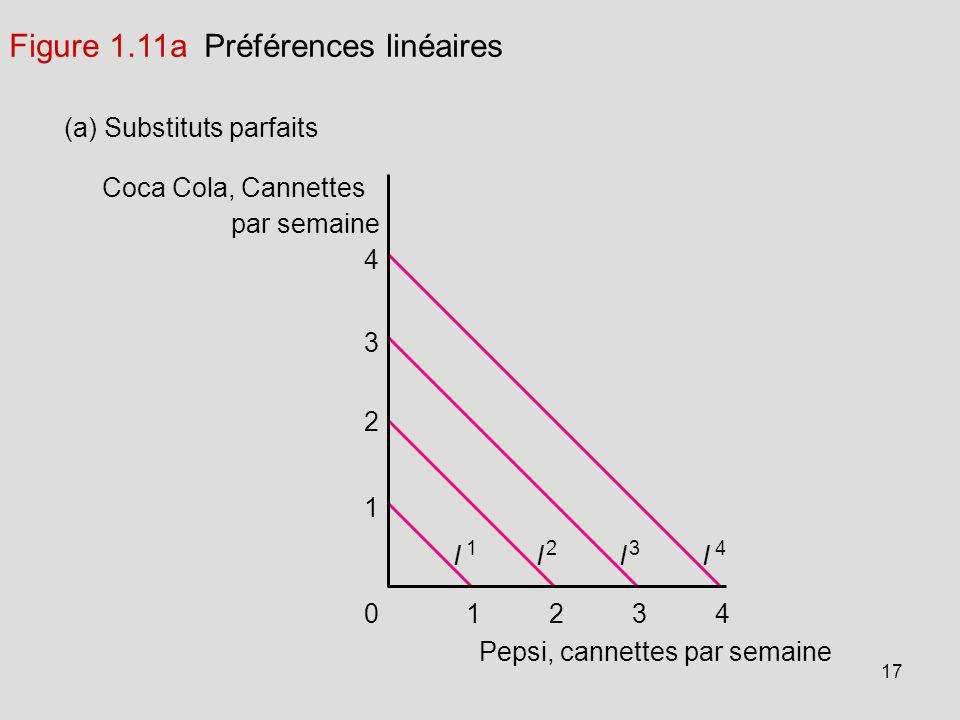 Figure 1.11a Préférences linéaires