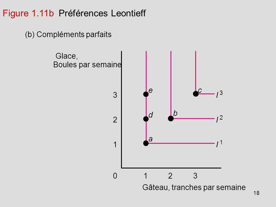 Figure 1.11b Préférences Leontieff