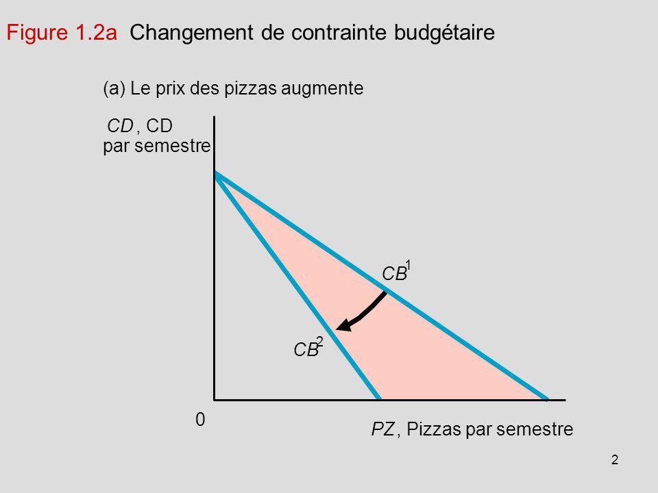 Figure 1.2a Changement de contrainte budgétaire