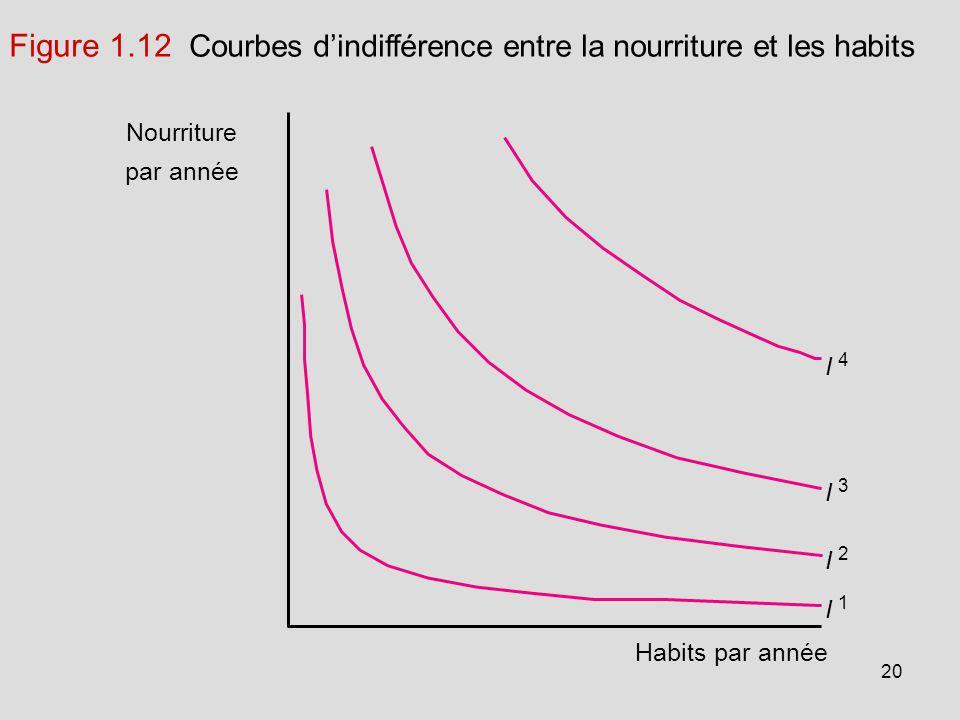 Figure 1.12 Courbes d'indifférence entre la nourriture et les habits
