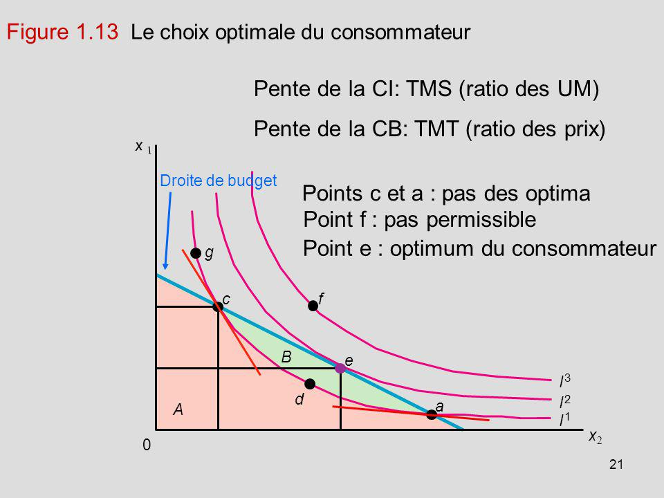 Figure 1.13 Le choix optimale du consommateur