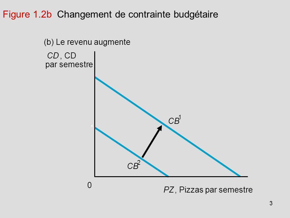 Figure 1.2b Changement de contrainte budgétaire