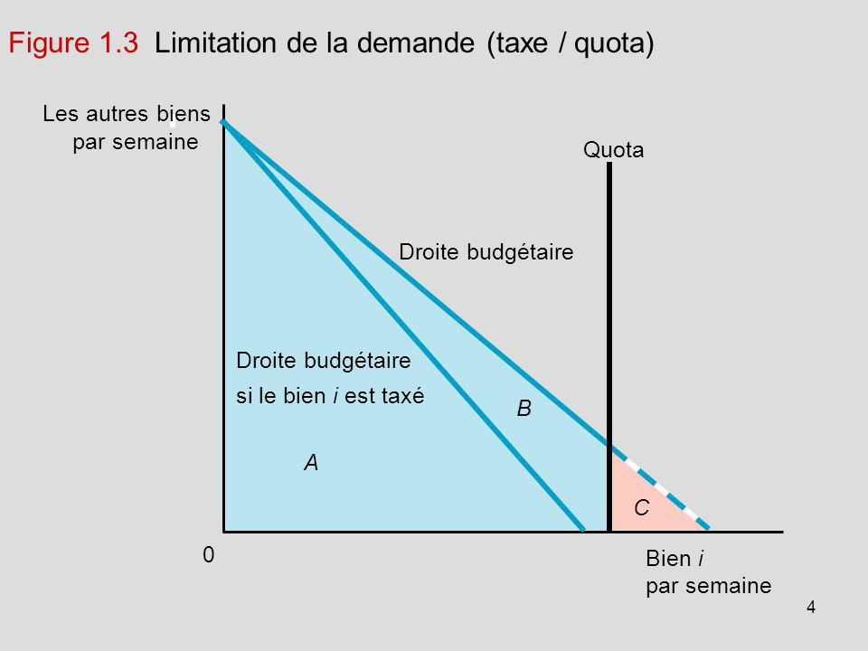 Figure 1.3 Limitation de la demande (taxe / quota)