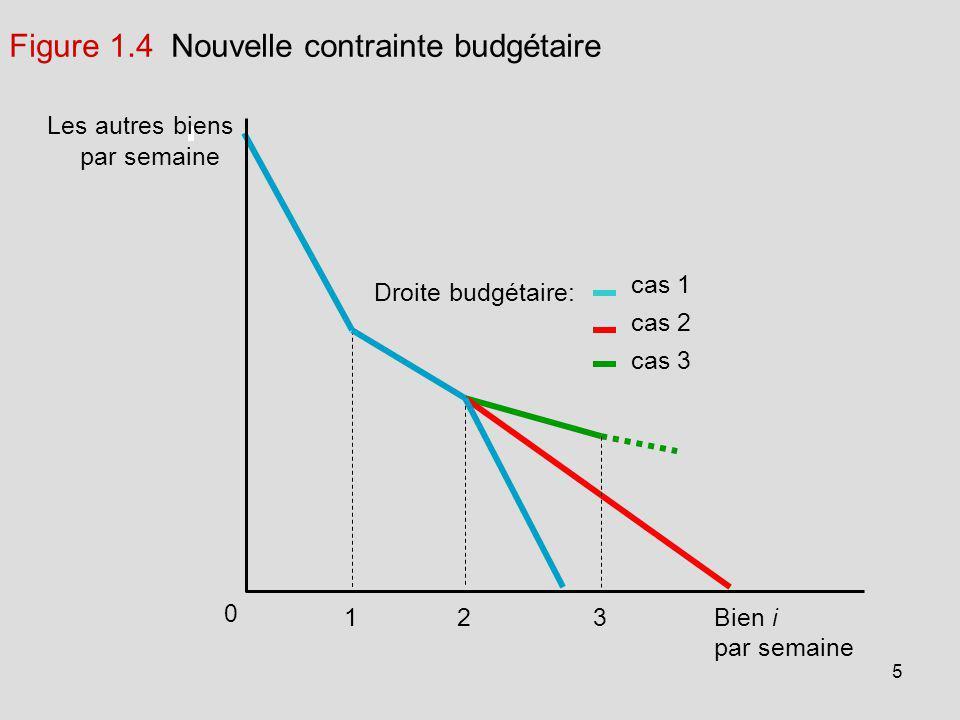 Figure 1.4 Nouvelle contrainte budgétaire