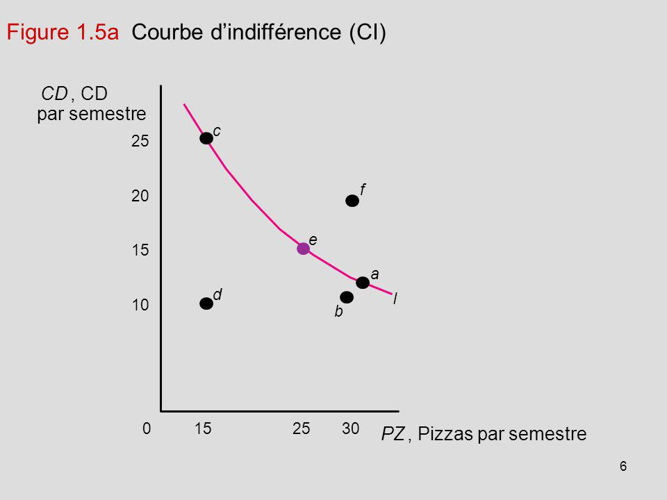 Figure 1.5a Courbe d'indifférence (CI)