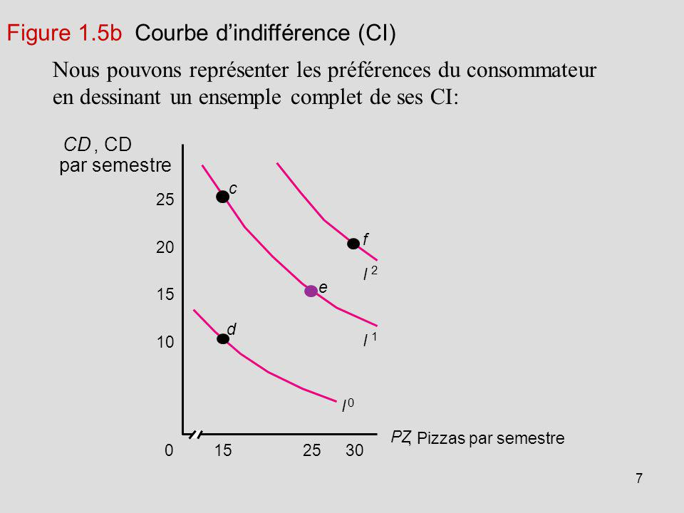 Figure 1.5b Courbe d'indifférence (CI)