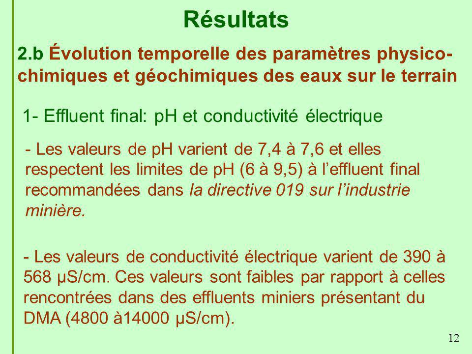 Résultats 2.b Évolution temporelle des paramètres physico-chimiques et géochimiques des eaux sur le terrain.