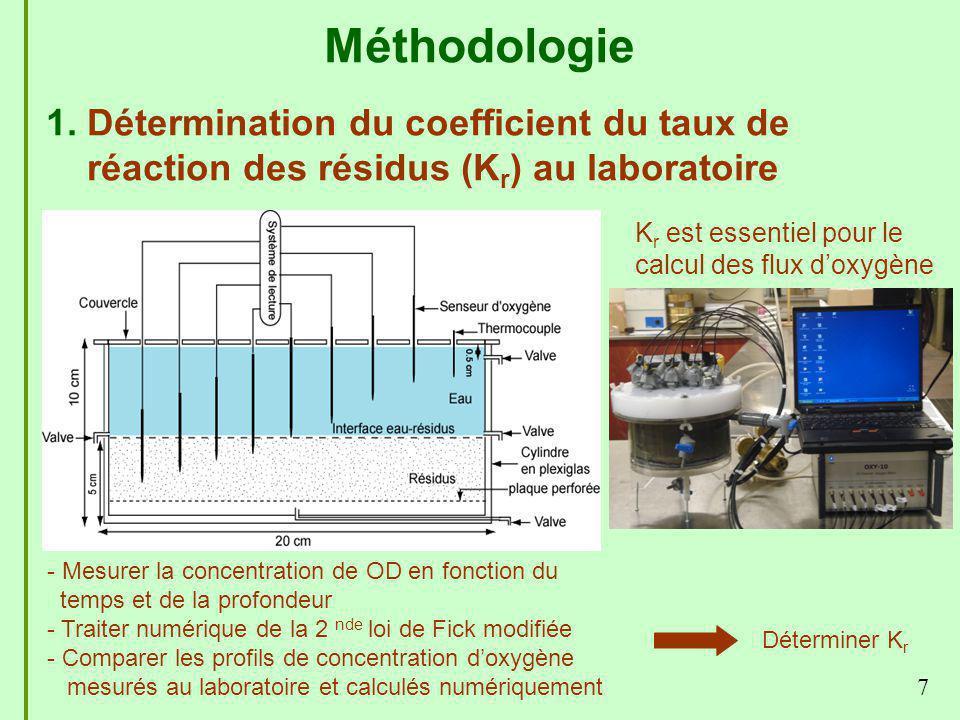 Méthodologie 1. Détermination du coefficient du taux de