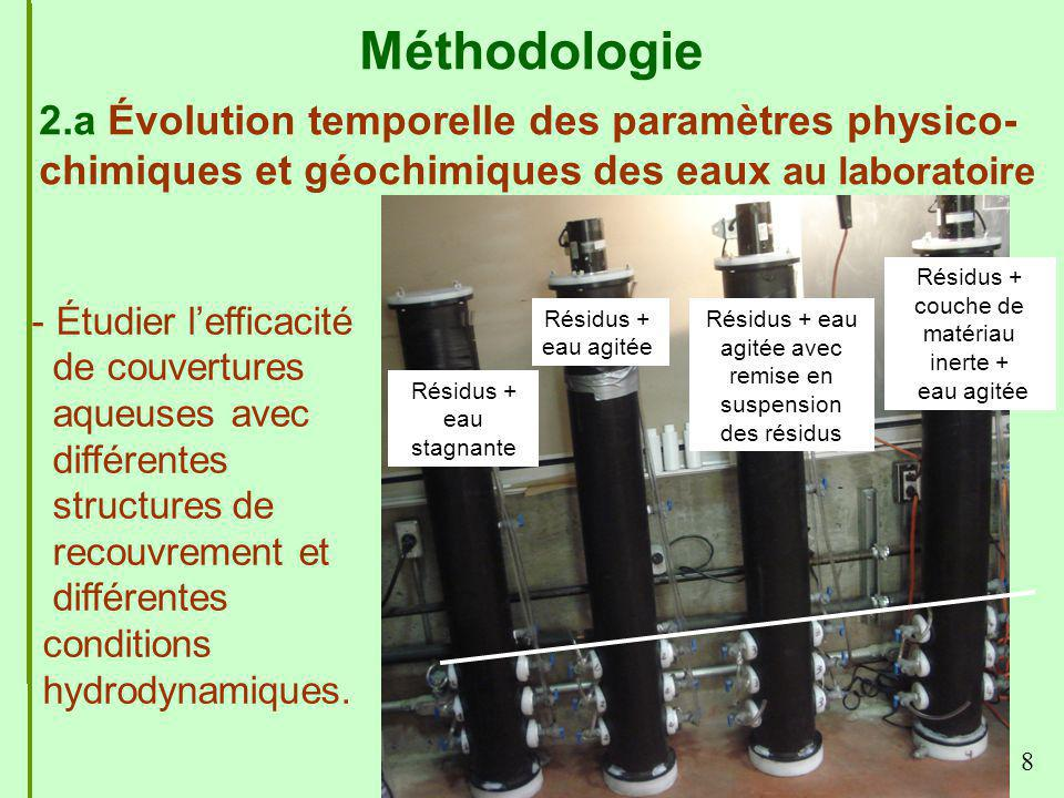 Méthodologie 2.a Évolution temporelle des paramètres physico-chimiques et géochimiques des eaux au laboratoire.