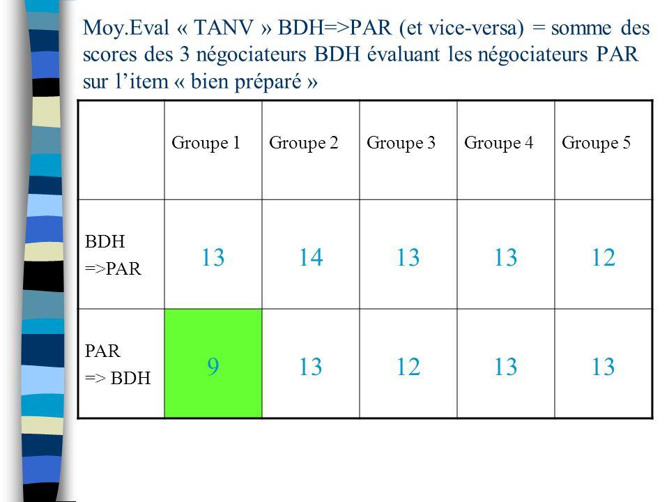 Moy.Eval « TANV » BDH=>PAR (et vice-versa) = somme des scores des 3 négociateurs BDH évaluant les négociateurs PAR sur l'item « bien préparé »