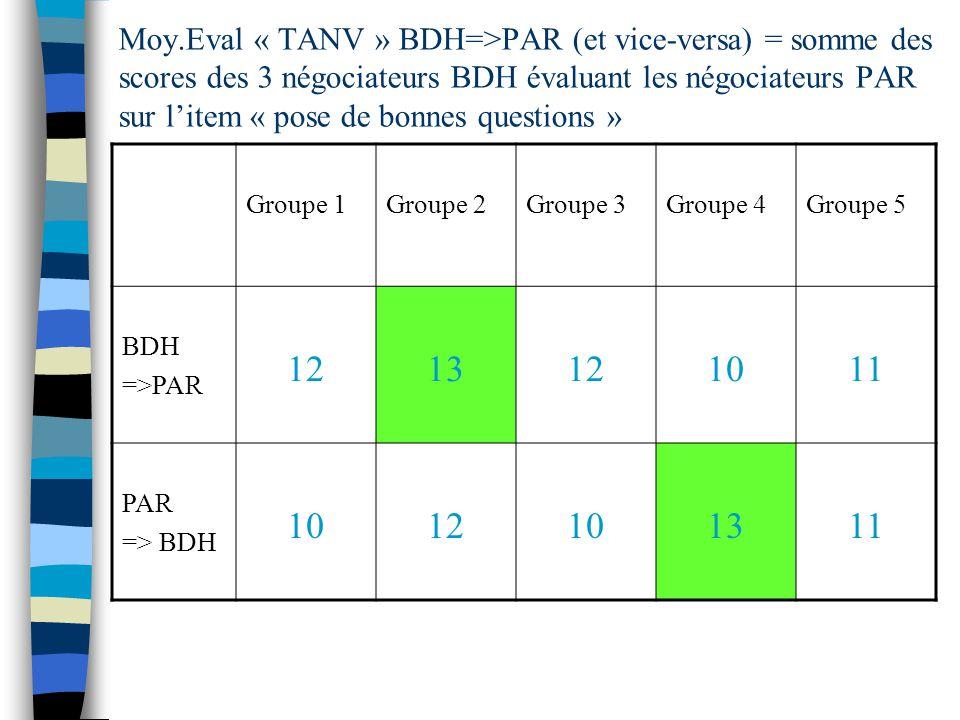 Moy.Eval « TANV » BDH=>PAR (et vice-versa) = somme des scores des 3 négociateurs BDH évaluant les négociateurs PAR sur l'item « pose de bonnes questions »