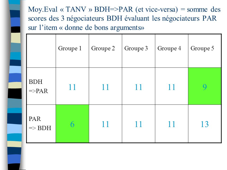 Moy.Eval « TANV » BDH=>PAR (et vice-versa) = somme des scores des 3 négociateurs BDH évaluant les négociateurs PAR sur l'item « donne de bons arguments»