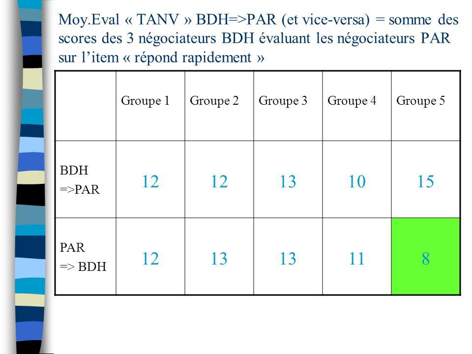 Moy.Eval « TANV » BDH=>PAR (et vice-versa) = somme des scores des 3 négociateurs BDH évaluant les négociateurs PAR sur l'item « répond rapidement »