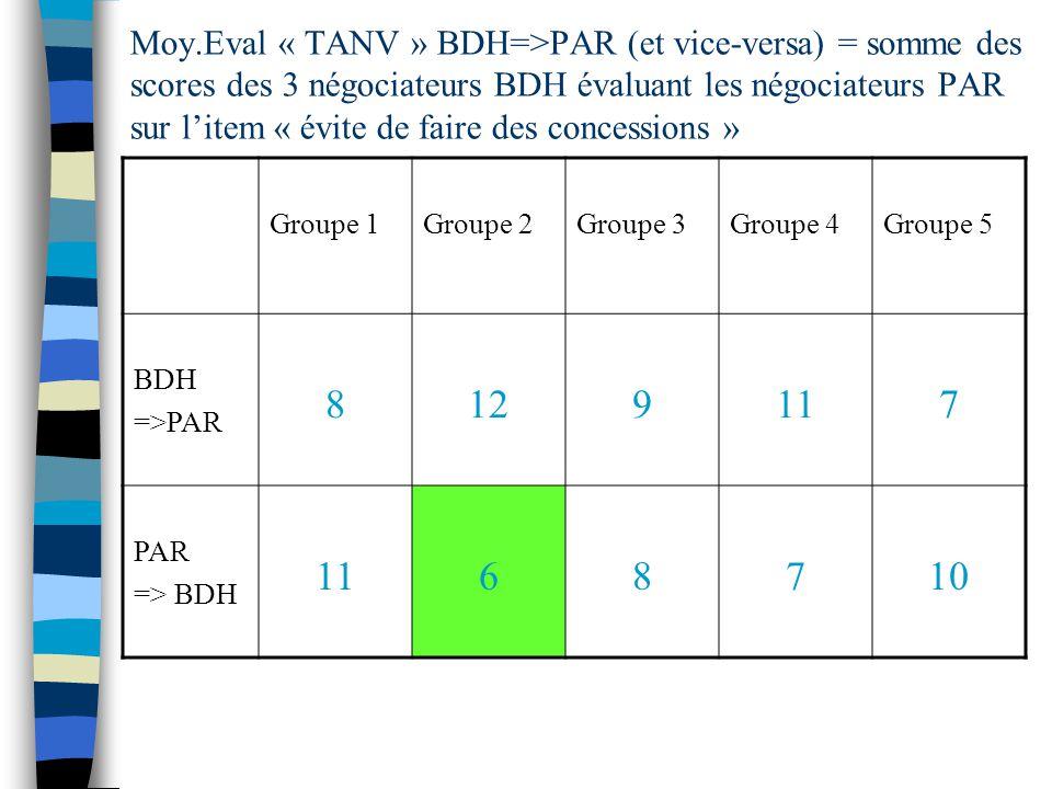 Moy.Eval « TANV » BDH=>PAR (et vice-versa) = somme des scores des 3 négociateurs BDH évaluant les négociateurs PAR sur l'item « évite de faire des concessions »