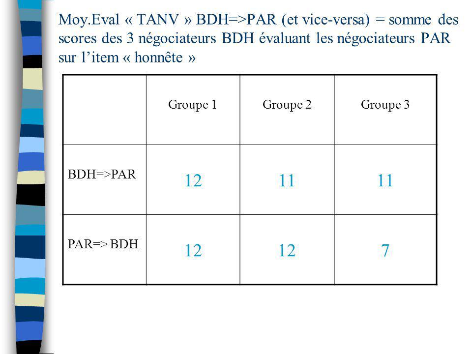 Moy.Eval « TANV » BDH=>PAR (et vice-versa) = somme des scores des 3 négociateurs BDH évaluant les négociateurs PAR sur l'item « honnête »