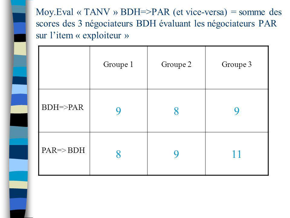 Moy.Eval « TANV » BDH=>PAR (et vice-versa) = somme des scores des 3 négociateurs BDH évaluant les négociateurs PAR sur l'item « exploiteur »