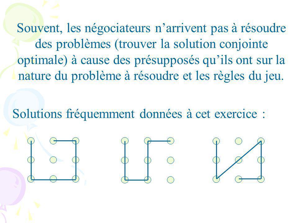 Souvent, les négociateurs n'arrivent pas à résoudre des problèmes (trouver la solution conjointe optimale) à cause des présupposés qu'ils ont sur la nature du problème à résoudre et les règles du jeu.