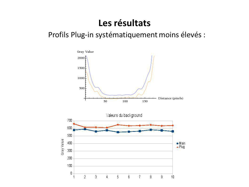 Profils Plug-in systématiquement moins élevés :