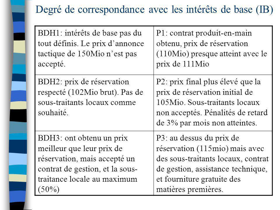 Degré de correspondance avec les intérêts de base (IB)