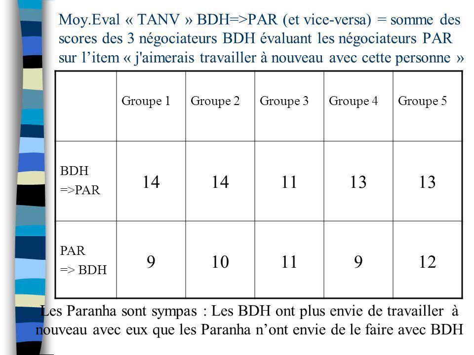 Moy.Eval « TANV » BDH=>PAR (et vice-versa) = somme des scores des 3 négociateurs BDH évaluant les négociateurs PAR sur l'item « j aimerais travailler à nouveau avec cette personne »