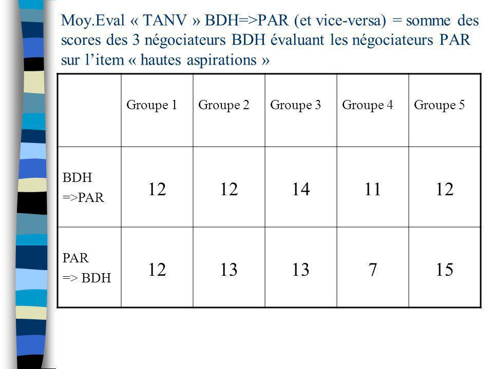 Moy.Eval « TANV » BDH=>PAR (et vice-versa) = somme des scores des 3 négociateurs BDH évaluant les négociateurs PAR sur l'item « hautes aspirations »