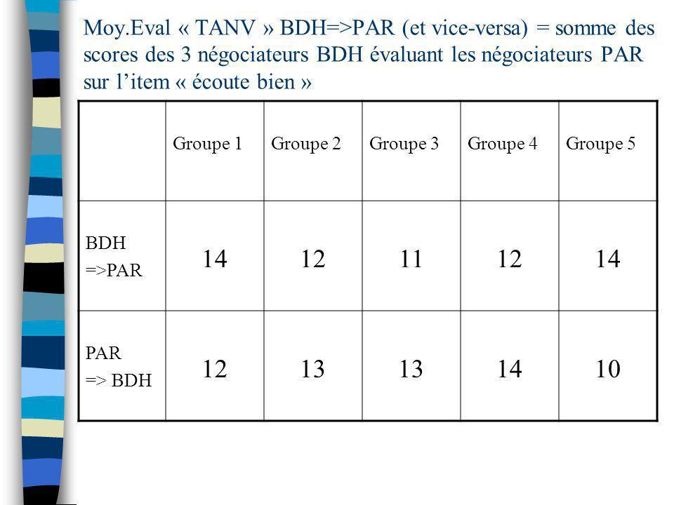 Moy.Eval « TANV » BDH=>PAR (et vice-versa) = somme des scores des 3 négociateurs BDH évaluant les négociateurs PAR sur l'item « écoute bien »