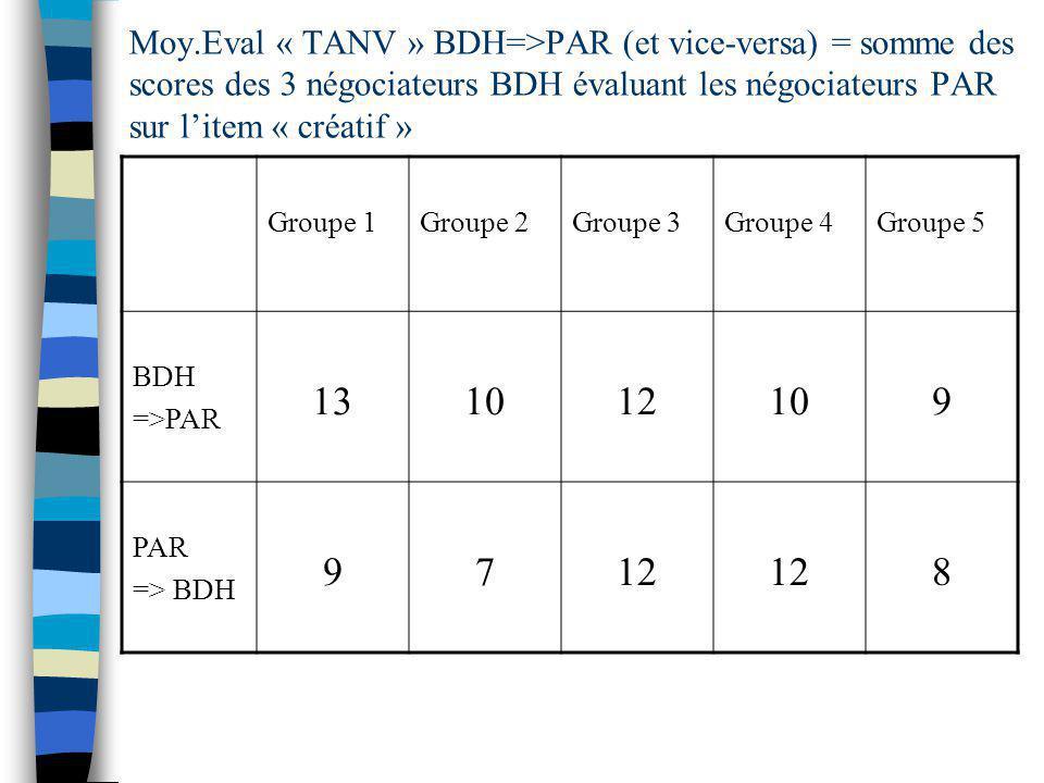 Moy.Eval « TANV » BDH=>PAR (et vice-versa) = somme des scores des 3 négociateurs BDH évaluant les négociateurs PAR sur l'item « créatif »