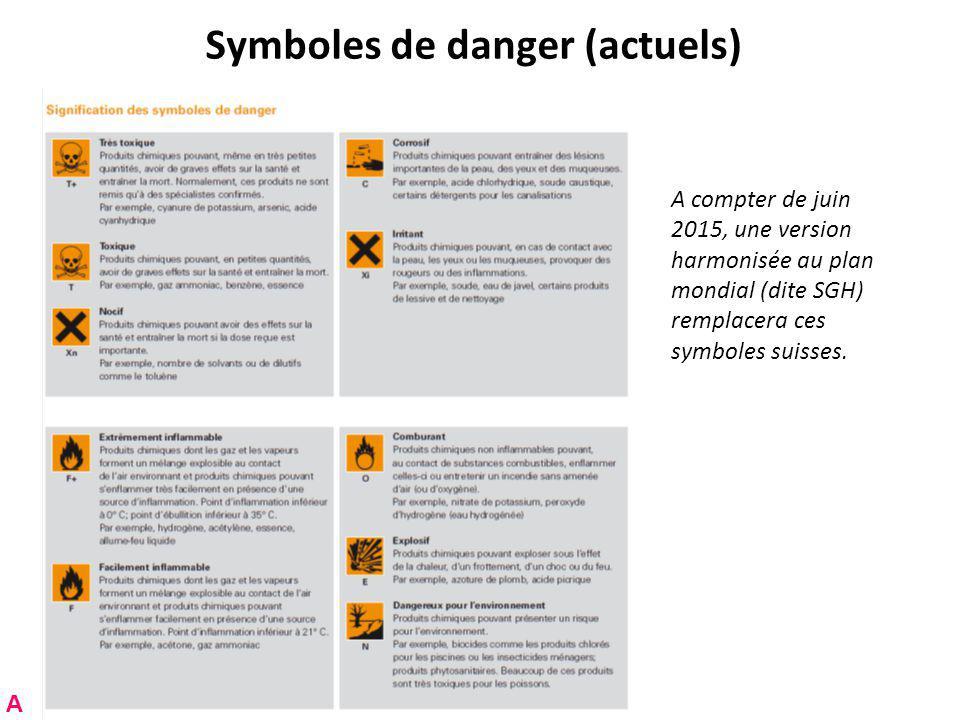 Symboles de danger (actuels)