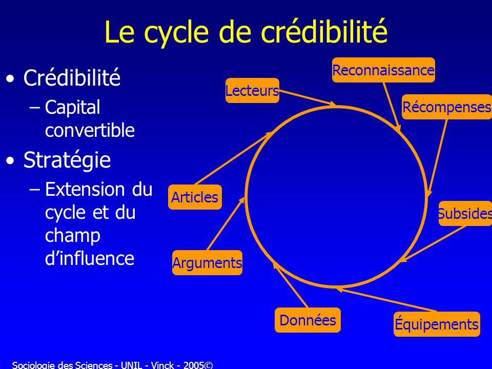 Le cycle de crédibilité